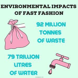 Environmental Impacts of Fast Fashion